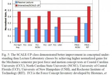 The SCALE-UP class demonstrated better improvement in conceptual understanding than Lecture/Laboratory classes by achieving higher normalised gains for the Mechanics semester pre-post force and motion concept tests at Coastal Carolina University (CCU), North Carolina State University (NCSU), University of Central Florida (UCF), University of New Hampshire (UNH), and Rochester Institute of Technology (RIT).